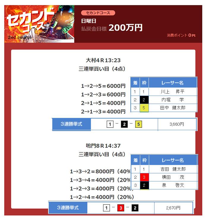 必勝モーターボート3/12有料情報的中