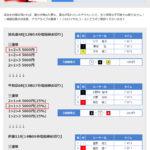 2017/5/21のボートレース有料情報的中紹介