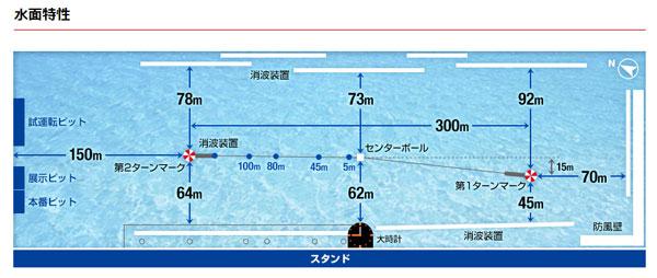 三国競艇場の水面特性
