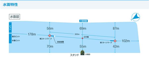 唐津競艇場の水面特性