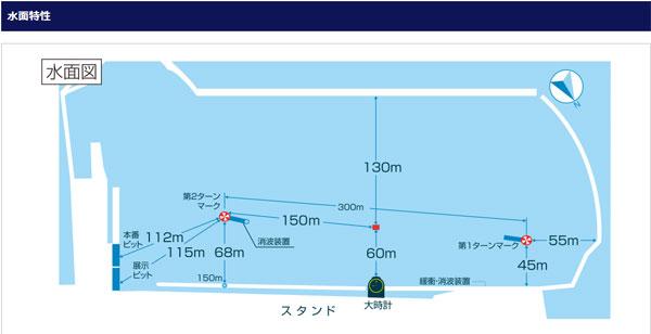 徳山競艇場の水面特性