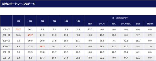 徳山競艇場の進入コース成績