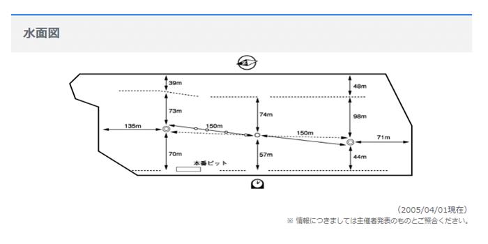 びわこ競艇場水面図