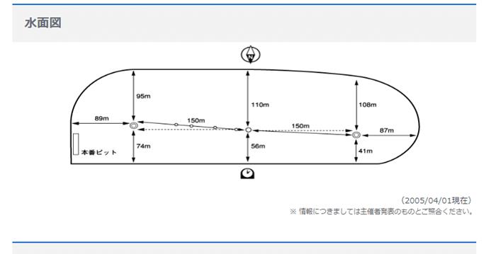 多摩川競艇場水面図