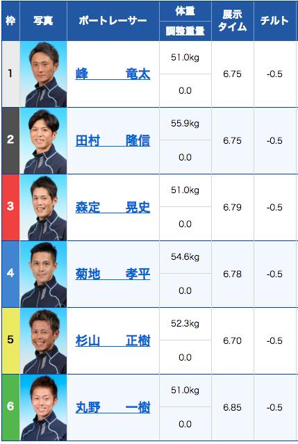 峰選手が準優勝戦1号艇のレース