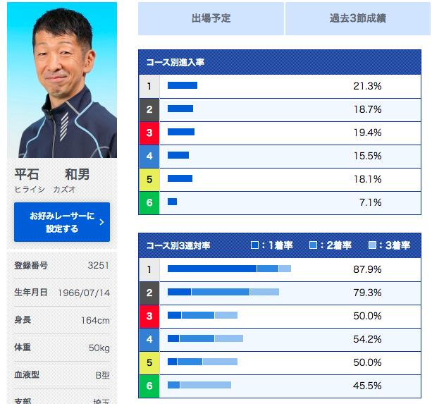埼玉支部のA1選手の6コースの連対率