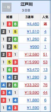 江戸川競艇の6日間レースの結果