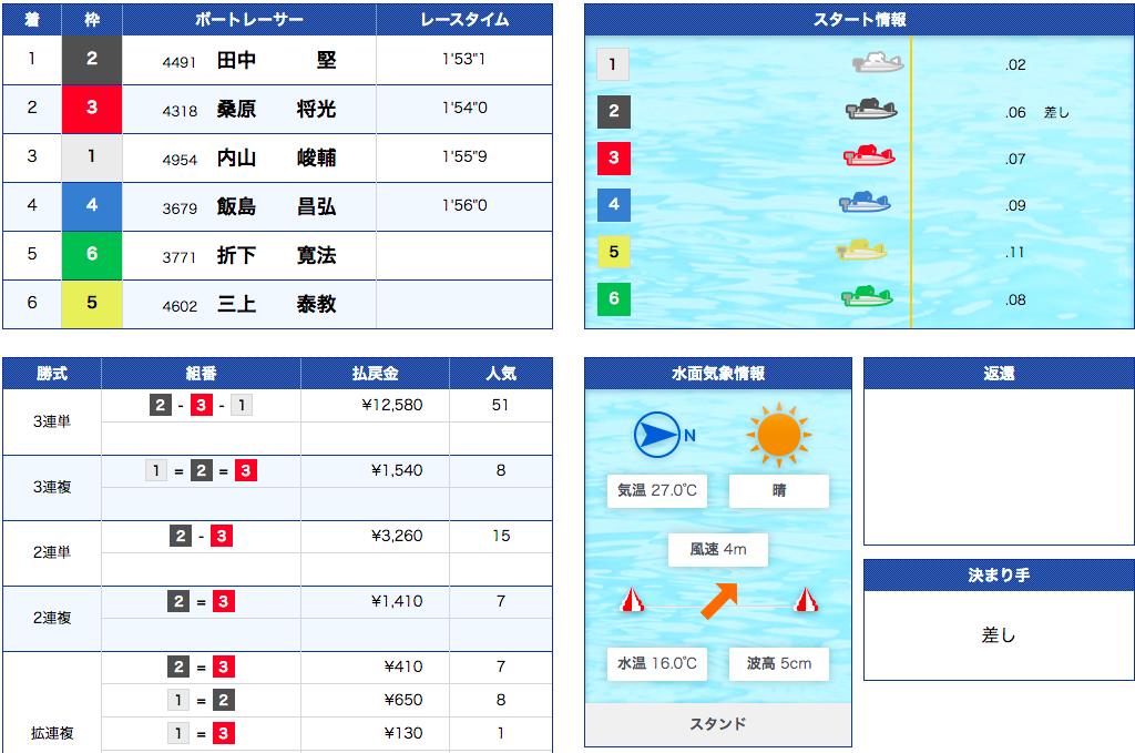 江戸川競艇レース結果
