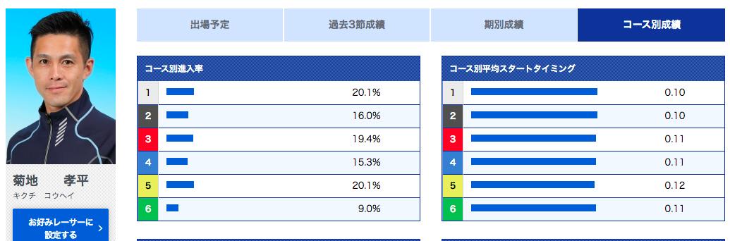 菊地選手の平均スタートタイミング