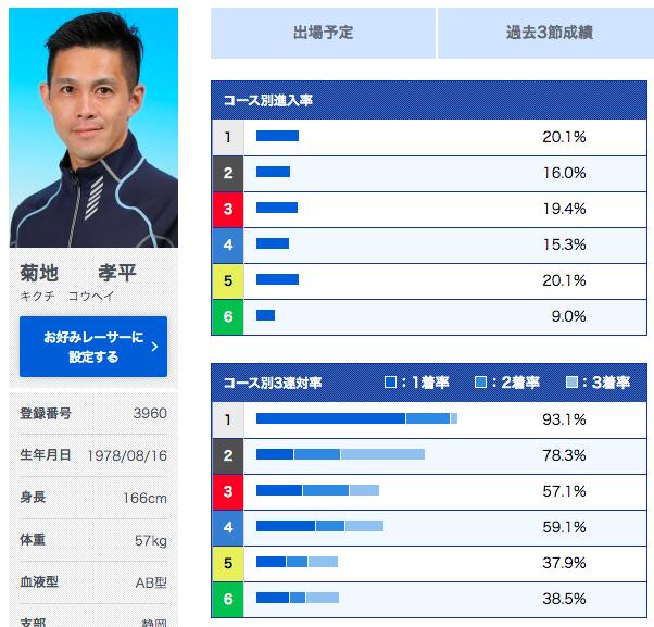 菊地選手の6コース入着率