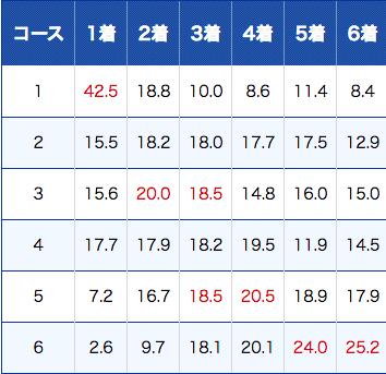 戸田競艇のコース別成績