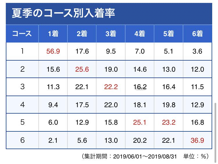 住之江競艇の季節毎のインの入着率