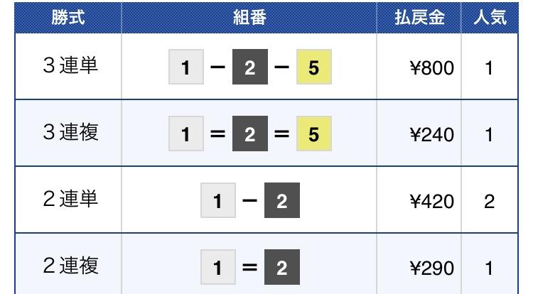 参考レース結果