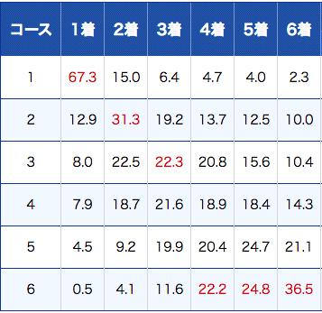 徳山競艇のコース別成績