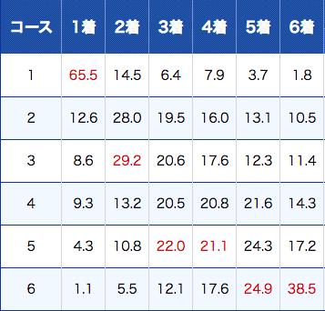 大村競艇のコース別成績