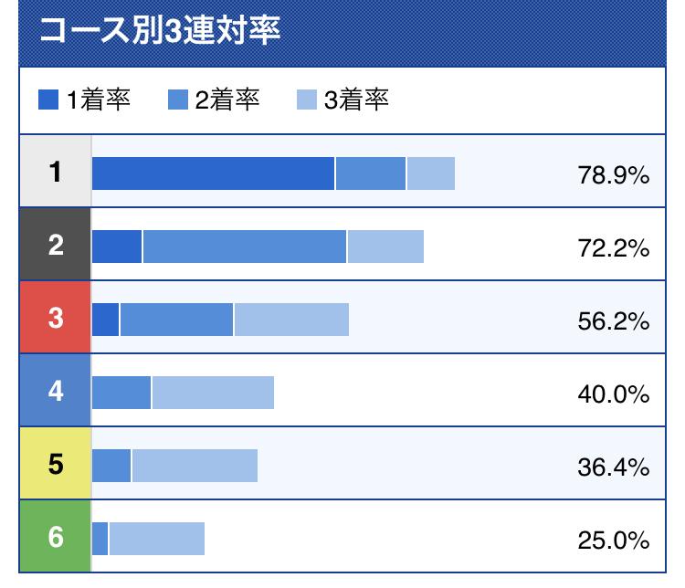 浮田選手のコース別成績