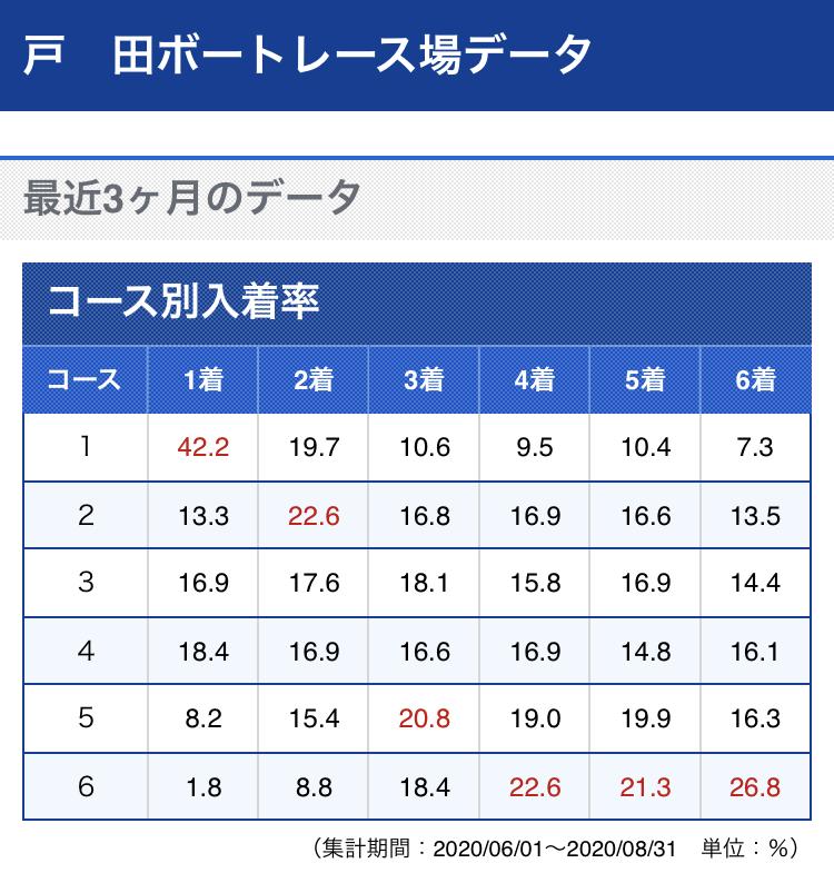 戸田競艇の直近のコース別入着率